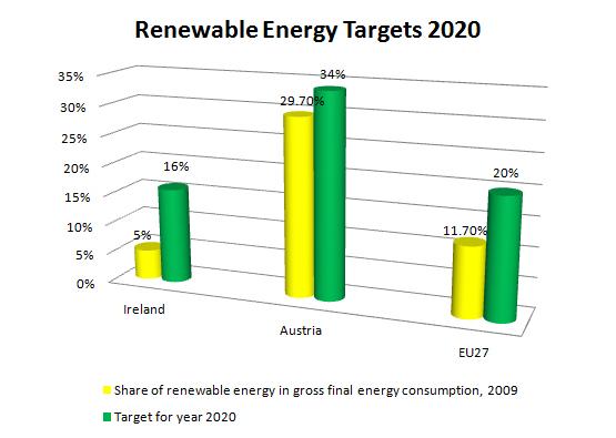 Renewable Energy Targets 2020 Ireland Austria EU27