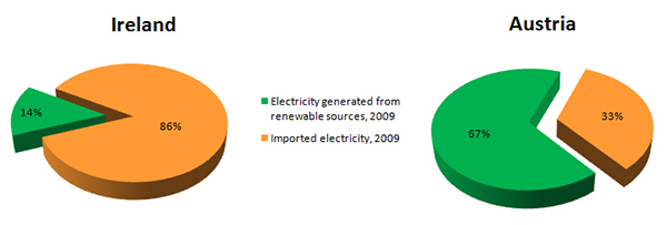 Electricity generated by Renewable resources, comparison Ireland Austria, percentage of renewable energy in Ireland and Austria