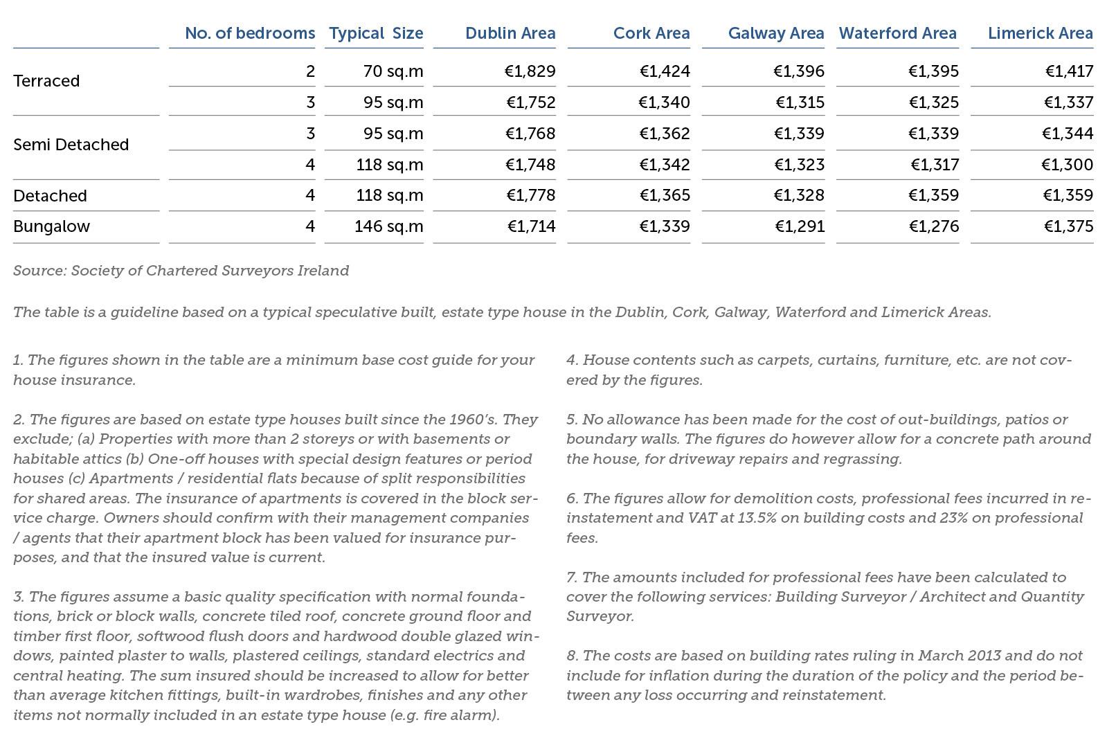 SCSI House Rebuilding Costs per sqm 2013