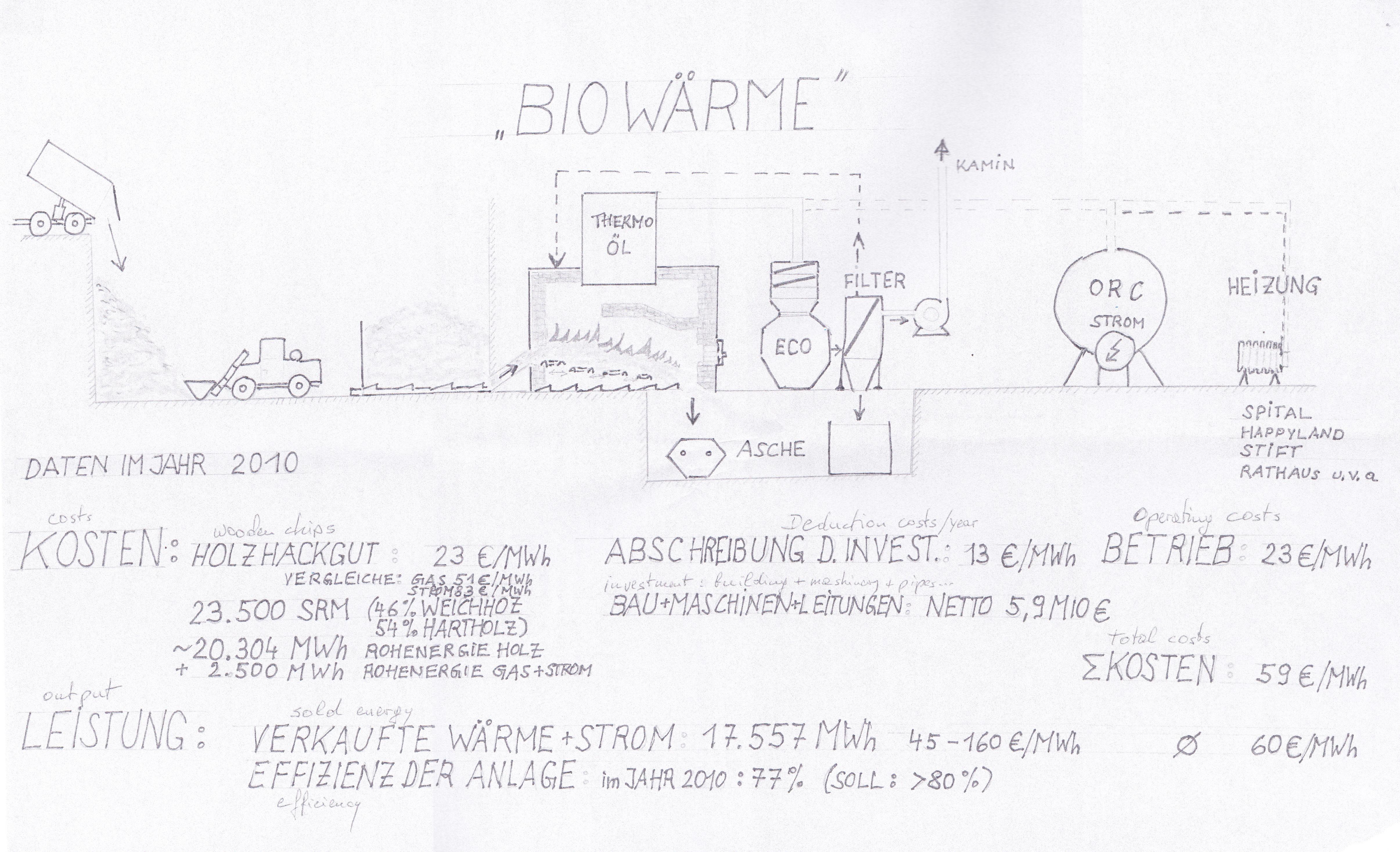 Stift Klosterneuburg_Biomass Plant