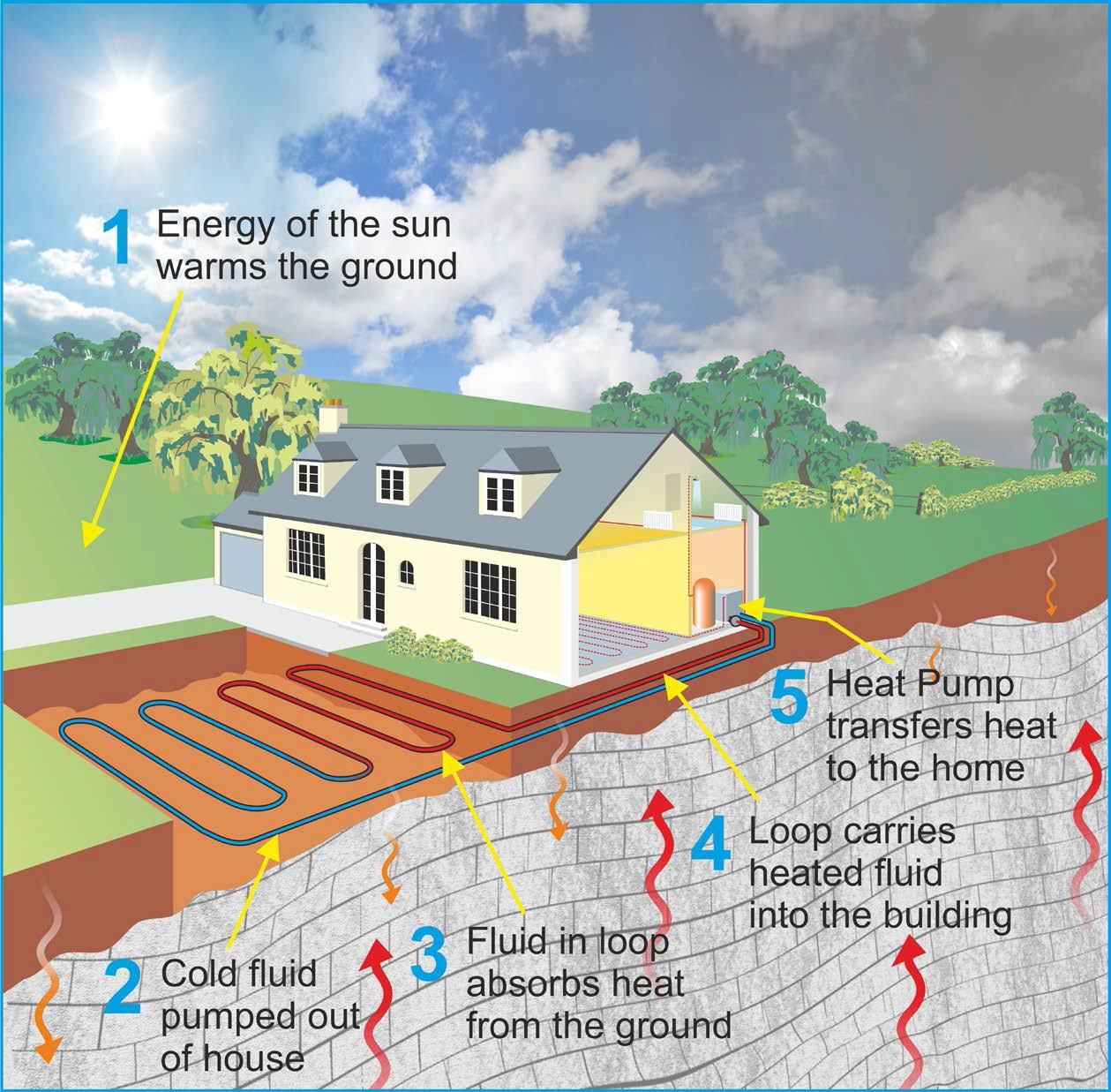 Why Use Ground Source Heat Pumps In Ireland Isabel