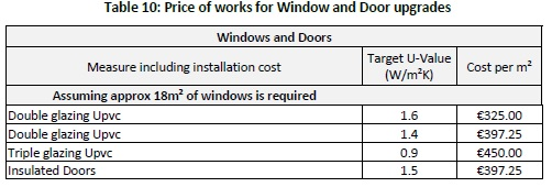 10. Price of works for Window and Door upgradess_Tabula Study August 2014