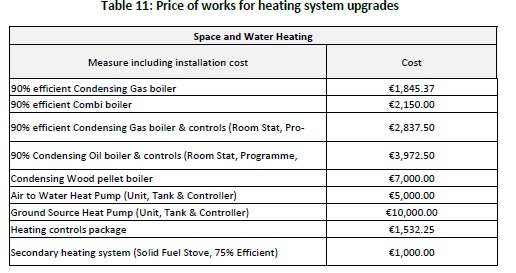 11. Price of works for heating system upgrades_Tabula Study August 2014