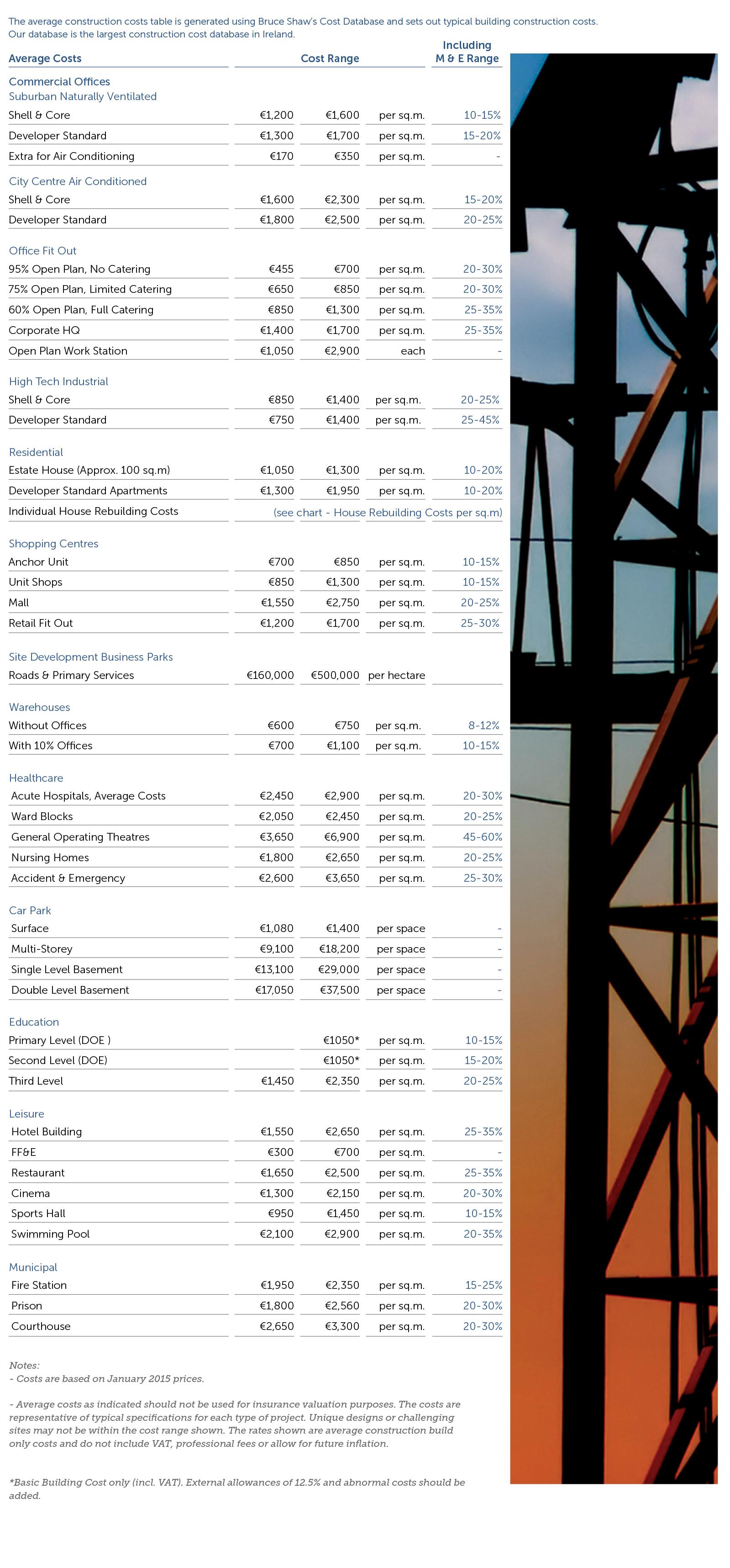 Irish Construction Costs 2015 Isabel Barros Architects