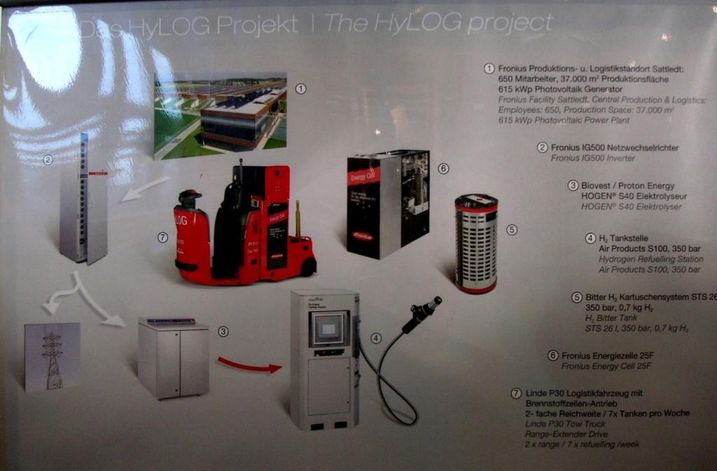 Fronius Austria Hydrogen Energy HyLog Project