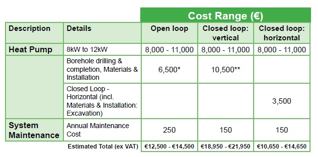 Heat pumps Costs 2012