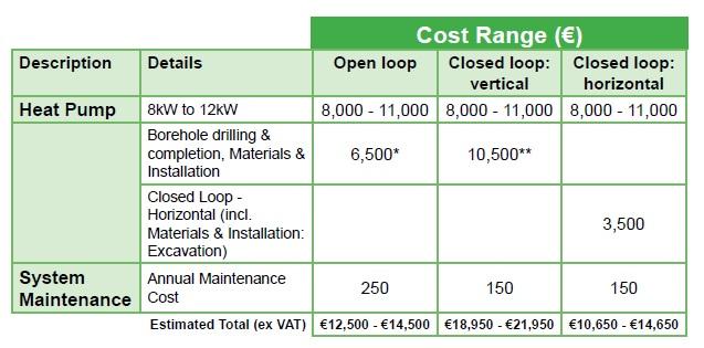 Heat pumps Costs 2012