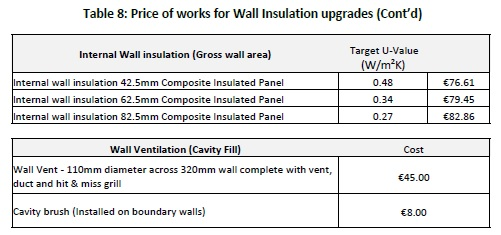 08B. Price of works for Wall Insulation upgrades_Contd_Tabula Study August 2014