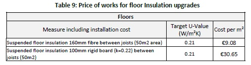 09. Price of works for floor Insulation upgradess_Tabula Study August 2014